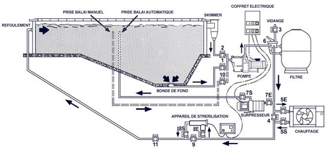 Qualit de l 39 eau de votre piscine piscines propres et for Plan filtration piscine
